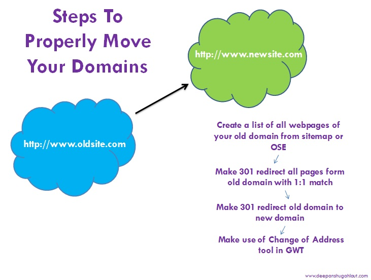 Steps To Properly Move Your Domains