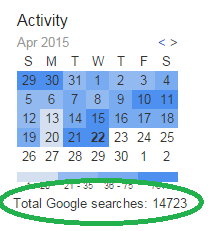 Total Searches Made in Google By You