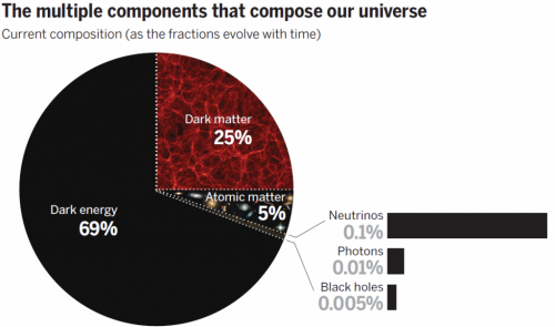Components of Universe