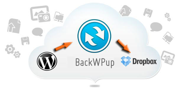 wordpress site backup