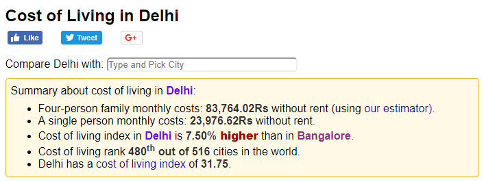 cost of living in delhi