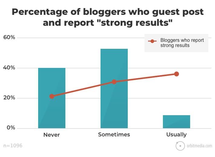 report-guest-post-benefits